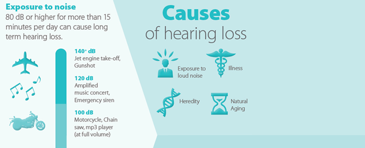 Is hearing loss reversible 7000w